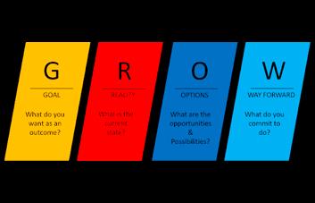 O que é e como aplicar o modelo Grow de coaching?