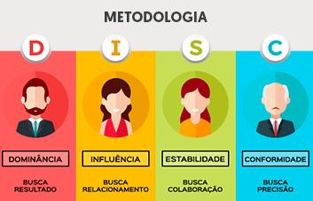 O que é a metodologia DISC?